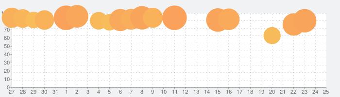 最強の脳トレの話題指数グラフ(2月25日(火))