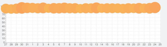 メルカリ(メルペイ)-フリマアプリ&スマホ決済の話題指数グラフ(2月25日(木))