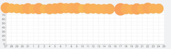 DEEMO -Reborn-の話題指数グラフ(1月25日(月))