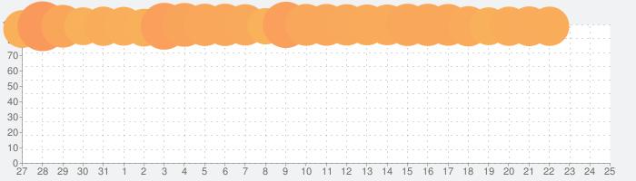 au PAY(旧 au WALLET)の話題指数グラフ(2月25日(火))