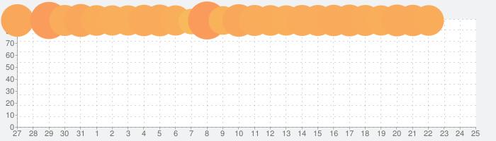 dポイントクラブの話題指数グラフ(2月25日(火))