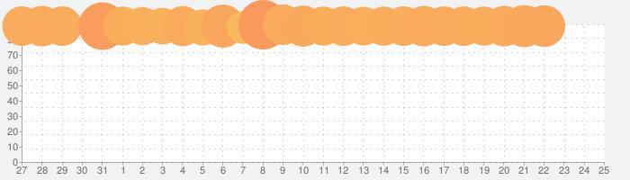 トゥーンブラスト (Toon Blast)の話題指数グラフ(2月25日(火))