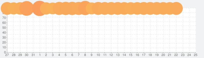 ガーデンスケイプ(Gardenscapes)の話題指数グラフ(2月25日(火))