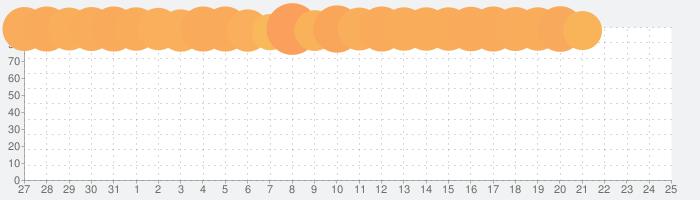 無料・QRコードリーダー、QRコード読み取りアプリの話題指数グラフ(2月25日(火))