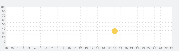 LINE シェフ 〜ブラウンと楽しくお料理!かわいいクッキング〜の話題指数グラフ(3月28日(土))