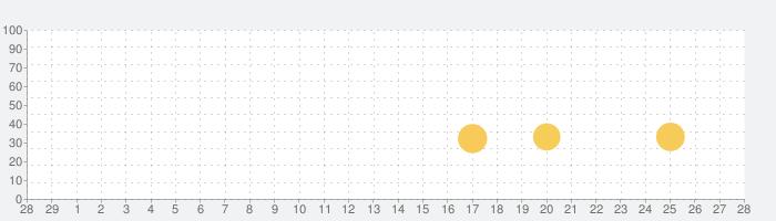 大航海時代6:ウミロクの話題指数グラフ(3月28日(土))