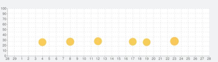 ダイヤモンドクレーンの話題指数グラフ(3月28日(土))