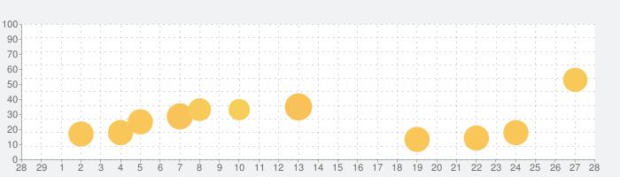 青色申告・白色申告のTaxnote シンプルな会計アプリの話題指数グラフ(3月28日(土))