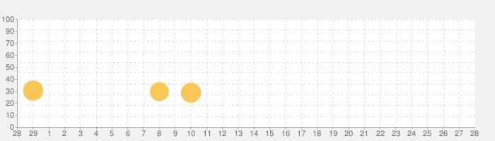 Clash of Blocksの話題指数グラフ(3月28日(土))