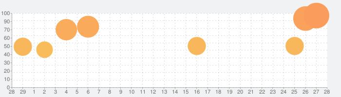 ルームズ:おもちゃ職人の邸宅の話題指数グラフ(3月28日(土))
