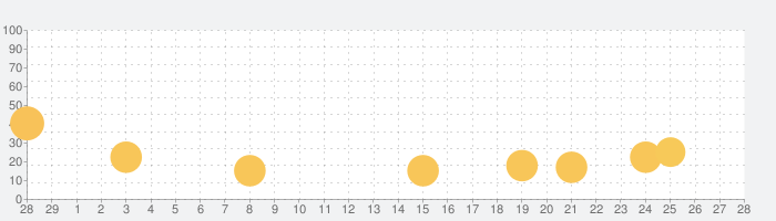 バロックシンドローム BAROQUE SYNDROMEの話題指数グラフ(3月28日(土))