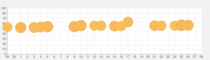 ワードウルフ決定版【新・人狼ゲーム】ワード人狼アプリの話題指数グラフ(3月28日(土))