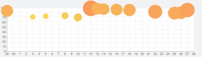 ドラゴンクエストウォークの話題指数グラフ(3月28日(土))