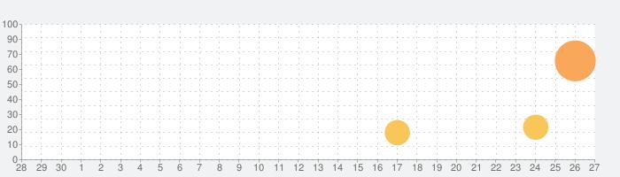 Graphic for iPadの話題指数グラフ(10月27日(水))