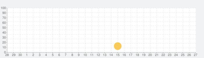東京人の話題指数グラフ(10月27日(水))