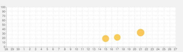 [777TOWN]パチスロ北斗の拳の話題指数グラフ(10月27日(水))