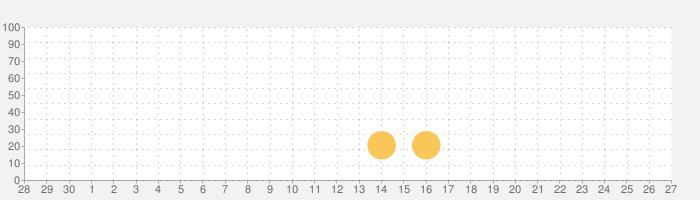 O Globoの話題指数グラフ(10月27日(水))