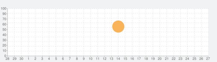 Photo Measuresの話題指数グラフ(10月27日(水))