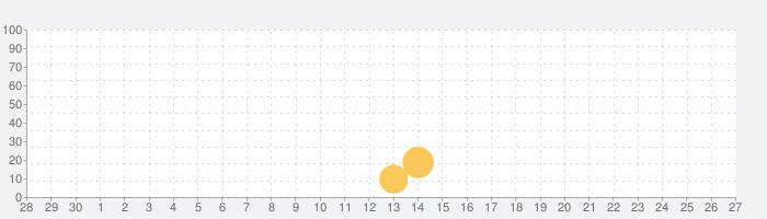 愛媛新聞ONLINEの話題指数グラフ(10月27日(水))