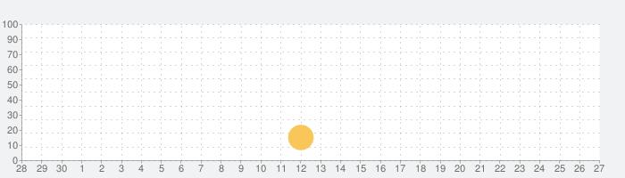 ZIG SIM PROの話題指数グラフ(10月27日(水))