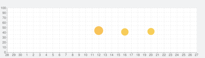 Boingo Wi-Finderの話題指数グラフ(10月27日(水))