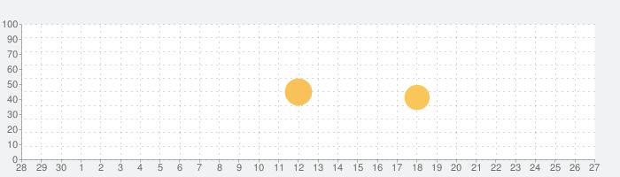 Flutter UI Templatesの話題指数グラフ(10月27日(水))