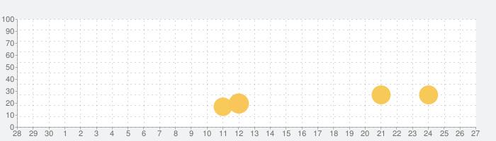 和和优选-在日华人首选物产送货appの話題指数グラフ(7月27日(火))