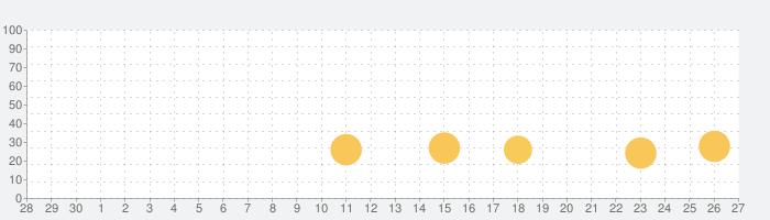 ようとん場3Dの話題指数グラフ(5月27日(水))