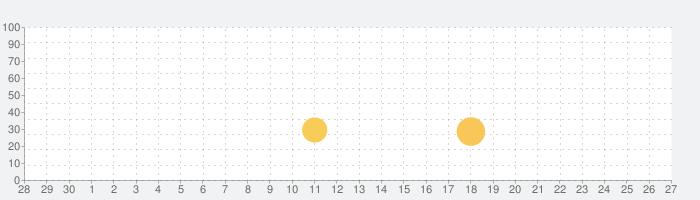 脱出ゲーム 最上階の部屋の話題指数グラフ(10月27日(火))