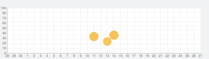 キャンプ場検索 | Reisure Campの話題指数グラフ(10月27日(水))