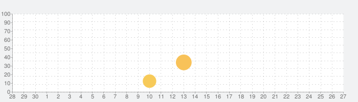 My Club Medの話題指数グラフ(10月27日(水))