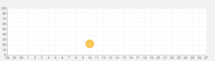 FNF vs Slenderman Modの話題指数グラフ(10月27日(水))