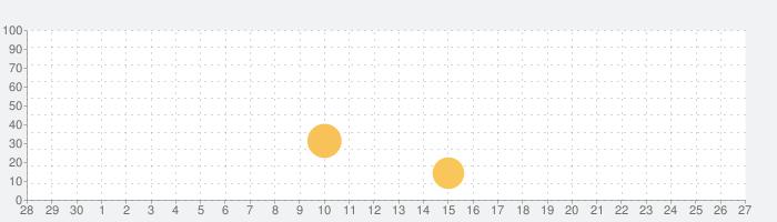 毎日英語 音声で英語を学習して単語を管理できるアプリの話題指数グラフ(10月27日(水))