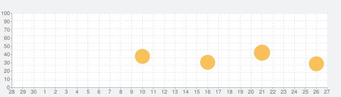 計算機++有料版の話題指数グラフ(10月27日(火))