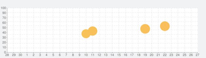 RadarBox - Live Flight Trackerの話題指数グラフ(10月27日(水))