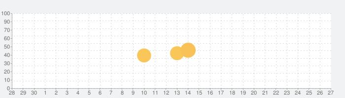 マイクブロック - アンチスパイマルウェアの話題指数グラフ(10月27日(水))