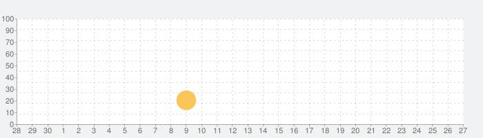 APK Backupの話題指数グラフ(10月27日(水))