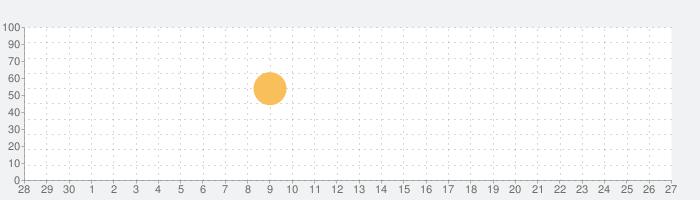 Palacio Real de Madridの話題指数グラフ(10月27日(水))