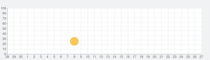 Scribblenauts Remixの話題指数グラフ(7月27日(火))