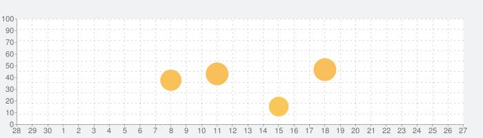 番長設定判別ツール+Aメソッドの話題指数グラフ(10月27日(火))