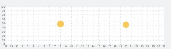 モッコス3Dの話題指数グラフ(7月27日(火))
