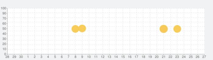 Truecaller: 発信者ID、スパムブロック、通話録音の話題指数グラフ(7月27日(火))
