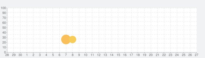 Sygic Travel Maps Offline & Trip Plannerの話題指数グラフ(7月27日(火))