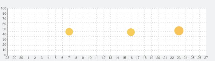 Microsoft Startの話題指数グラフ(10月27日(水))