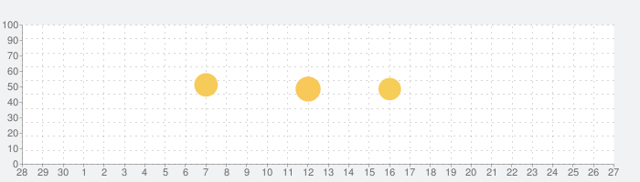SSF2X Hitbox Guideの話題指数グラフ(10月27日(水))