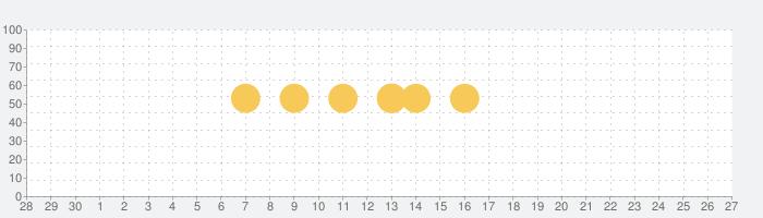 着メロ - 着うた無料 2021の話題指数グラフ(10月27日(水))
