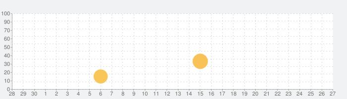 1問1答大卒公務員の過去問 社会科学の話題指数グラフ(10月27日(水))