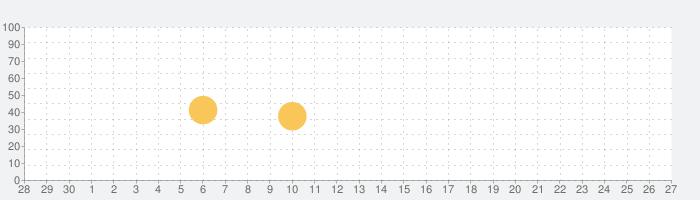 TOPTOONの話題指数グラフ(10月27日(水))