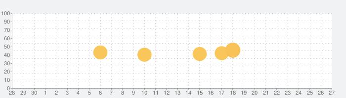Cardboard Design Labの話題指数グラフ(10月27日(水))