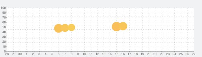 ウンログ-うんちで健康管理!腸活で便秘対策の話題指数グラフ(10月27日(火))